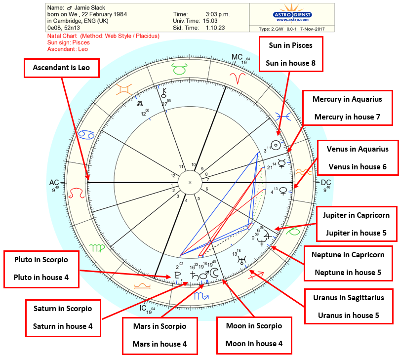 Step 2 Interpret Sun Moon And Planet Positions Astrology Birth Chart Interpretation